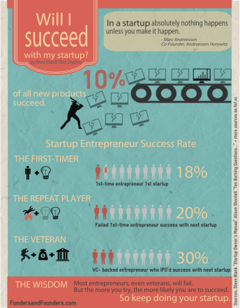 will-I-succeed-with-my-startup-infographic (1)
