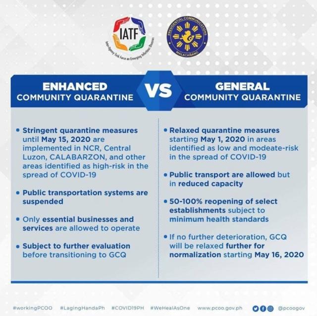 ECQ vs GCQ