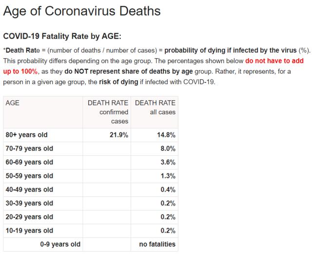 Age of Coronavirus Deaths