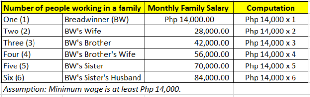 Family salary