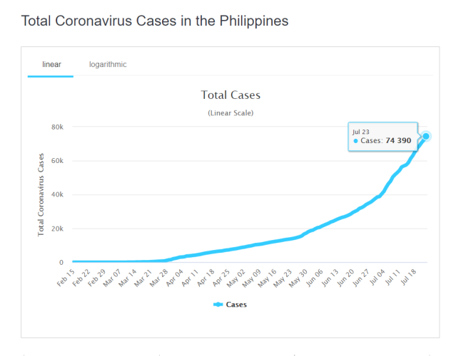 Total Coronavirus